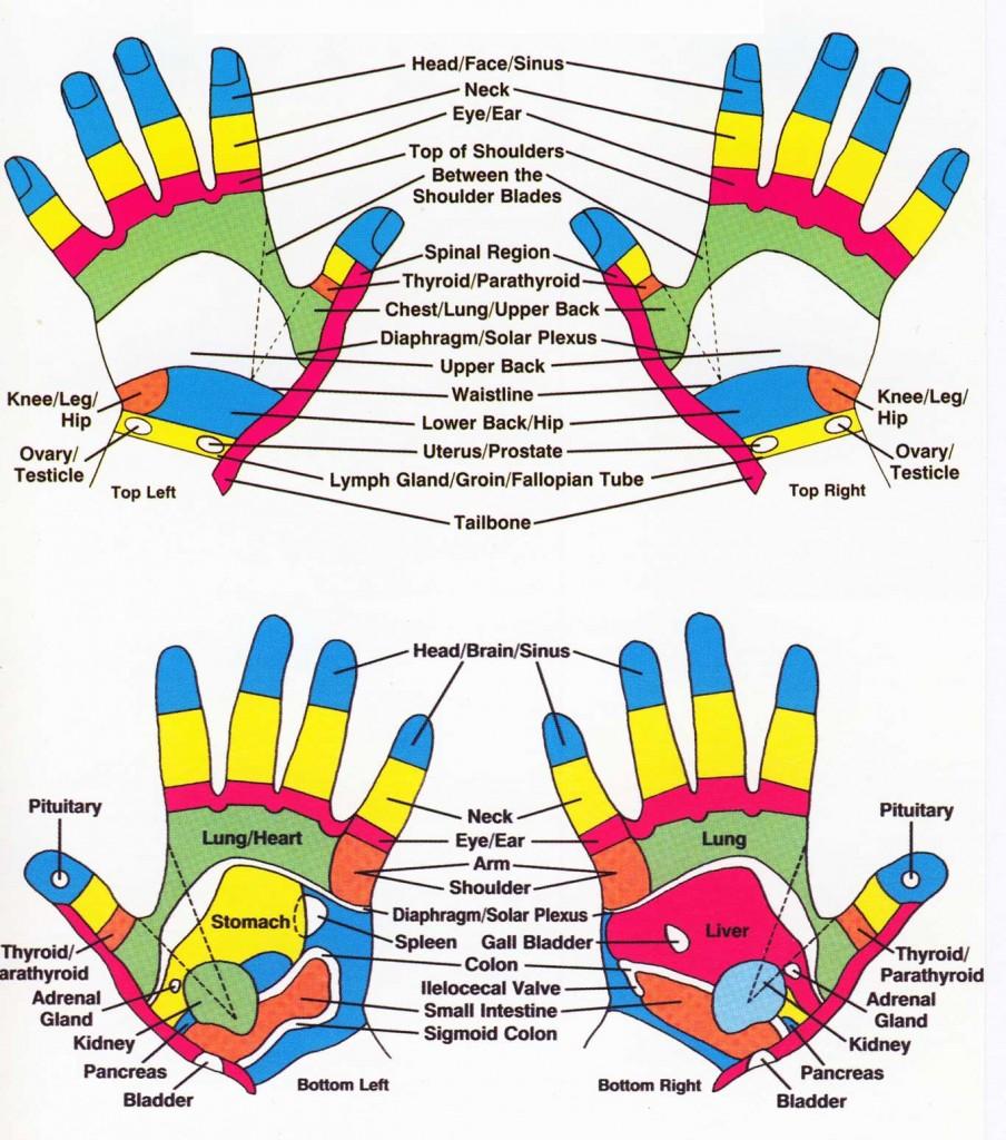 handchart
