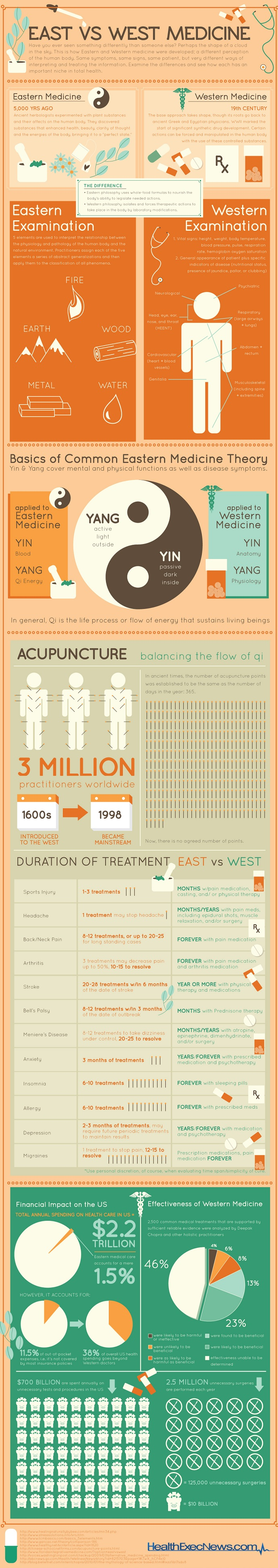 east-meets-west-medicine-infographic7